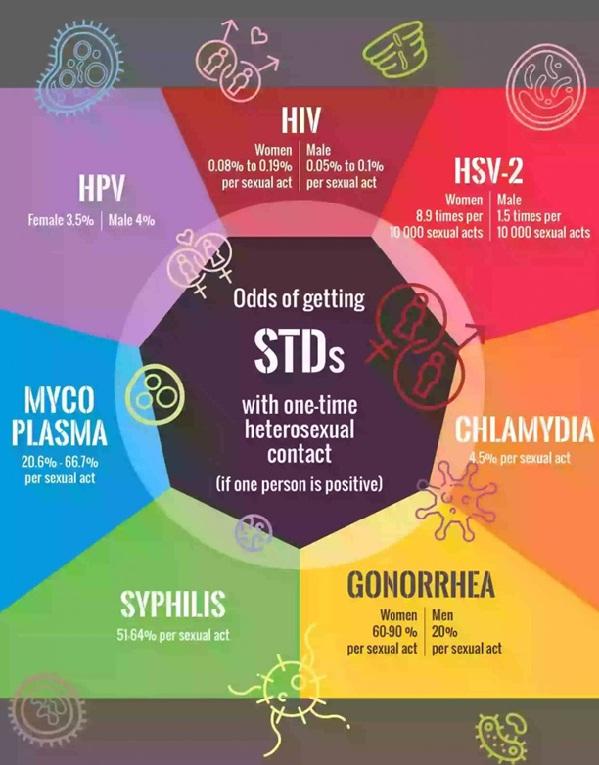 بیماری های مقاربتی را بشناسید