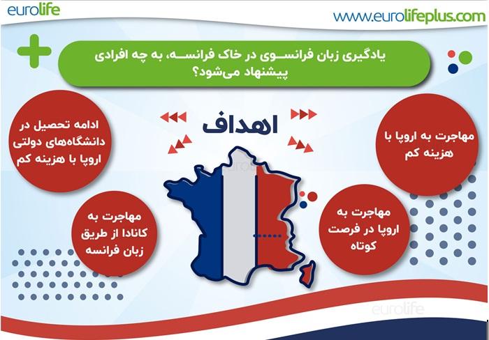 معرفی دوره زبان فرانسه در فرانسه و اهمیت آن برای متقاضیان ایرانی